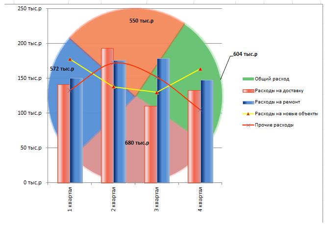 Как построить два графика на одной диаграмме Excel?
