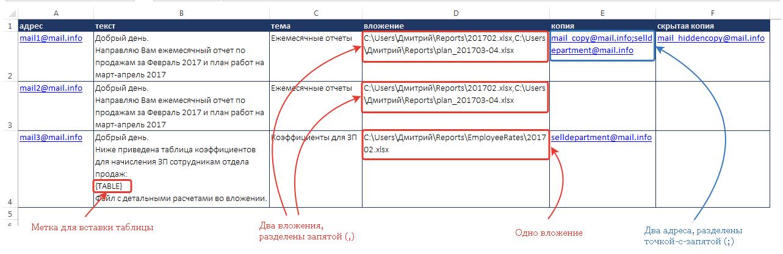 Пример таблицы массовой рассылки