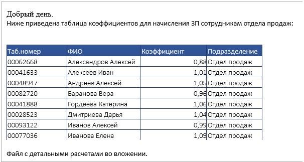 таблицы коэффициентов букмекерских контор