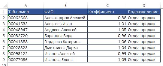 Таблица для рассылки
